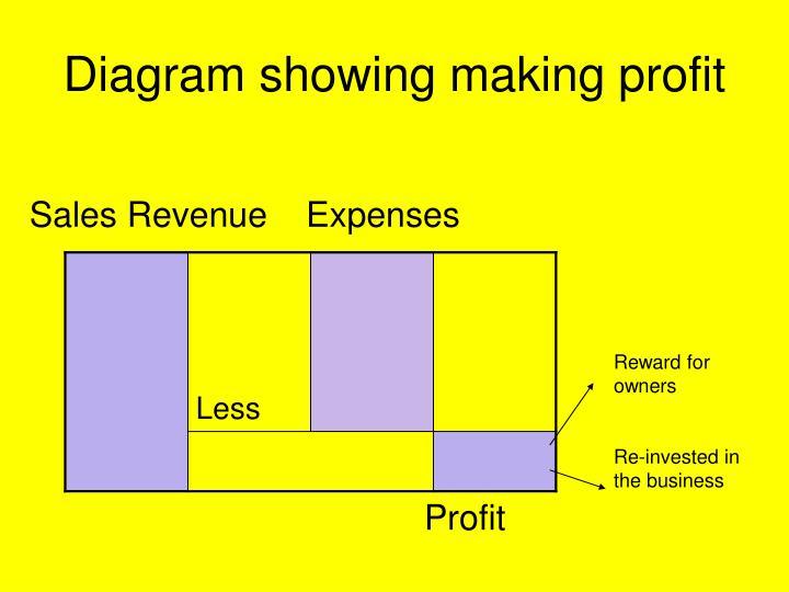 Diagram showing making profit
