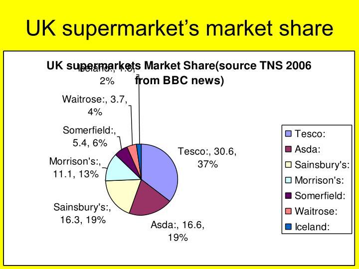 UK supermarket's market share
