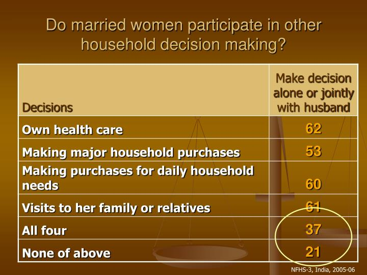 Do married women participate in other household decision making?