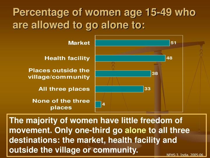 Percentage of women age 15-49 who are allowed to go alone to: