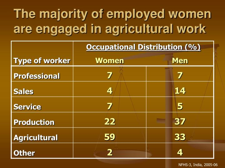 The majority of employed women are engaged in agricultural work