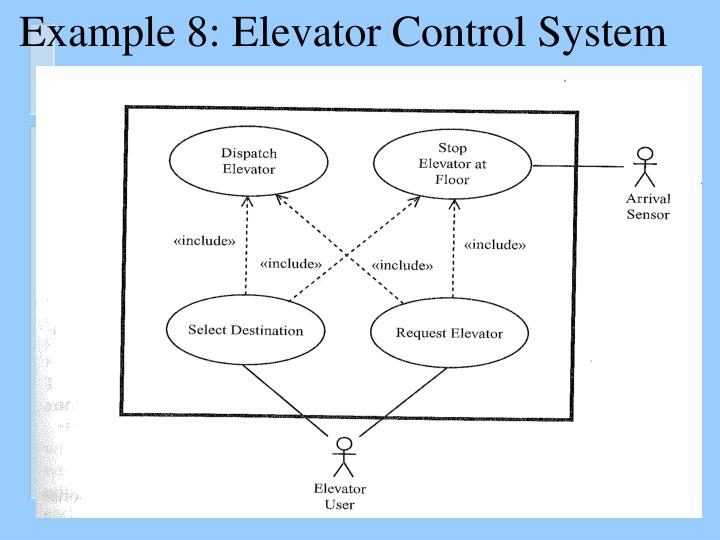 Example 8: Elevator Control System