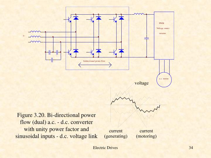 Figure 3.20. Bi-directional power flow (dual) a.c. - d.c. converter with unity power factor and sinusoidal inputs - d.c. voltage link