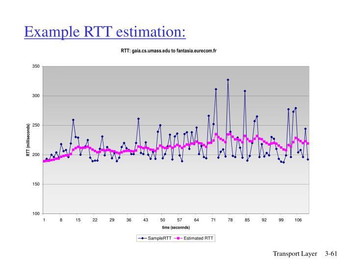 Example RTT estimation:
