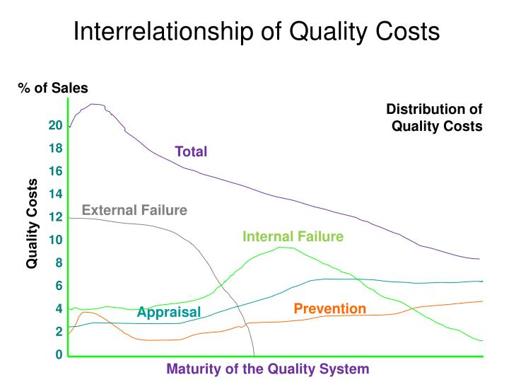 Interrelationship of Quality Costs