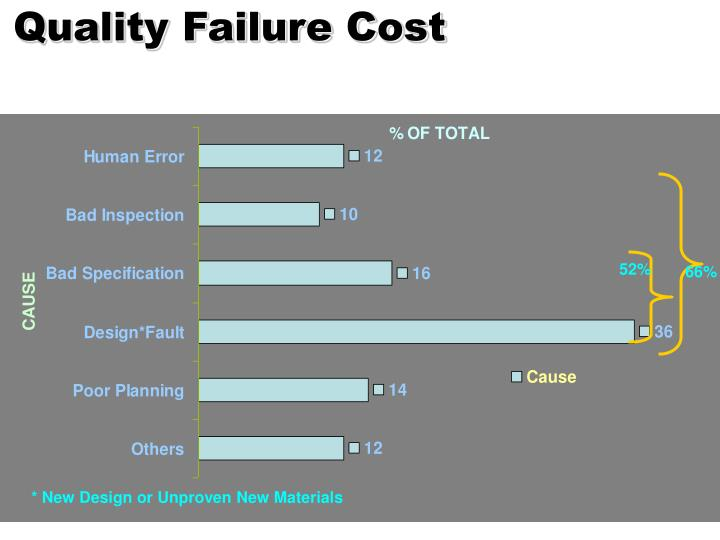 Quality Failure Cost