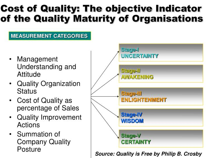 Cost of Quality: The objective Indicator of the Quality Maturity of Organisations