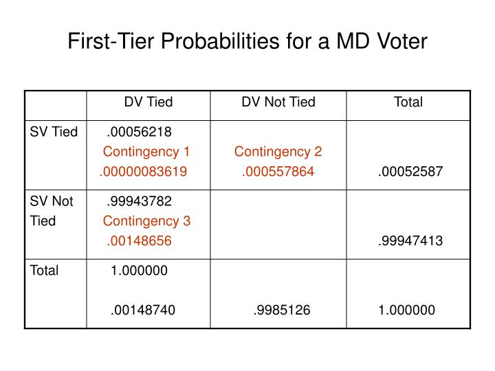 First-Tier Probabilities for a MD Voter