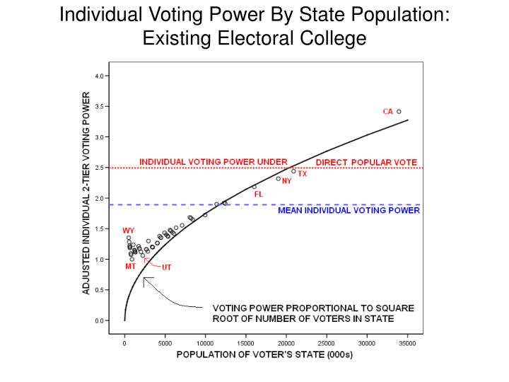 Individual Voting Power By State Population: Existing Electoral College