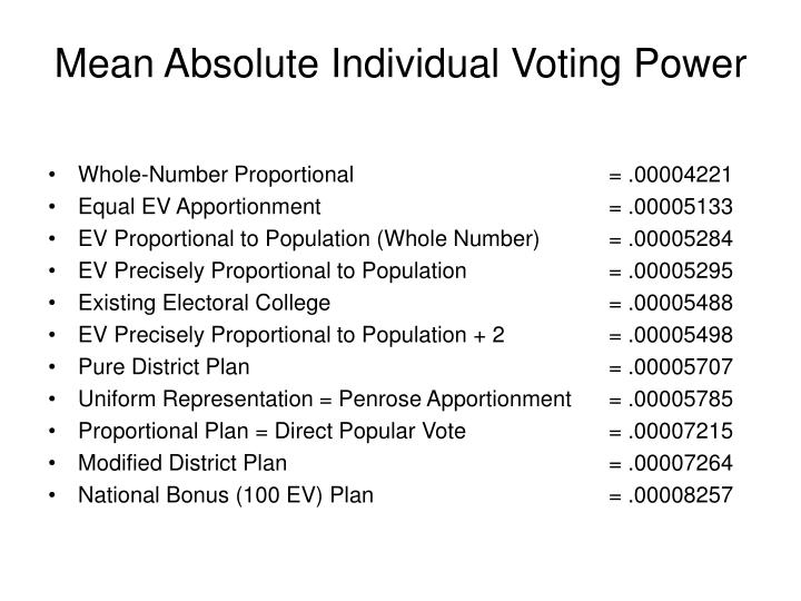 Mean Absolute Individual Voting Power