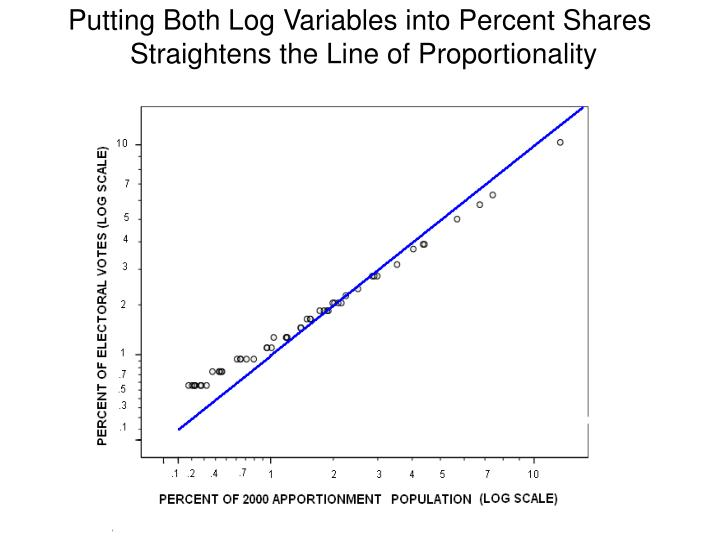 Putting Both Log Variables into Percent Shares
