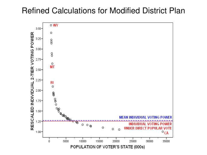 Refined Calculations for Modified District Plan