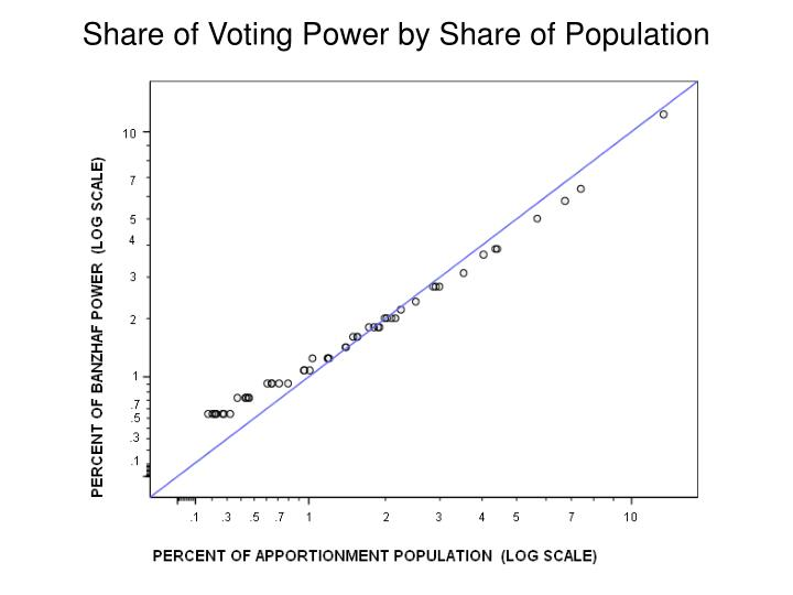 Share of Voting Power by Share of Population
