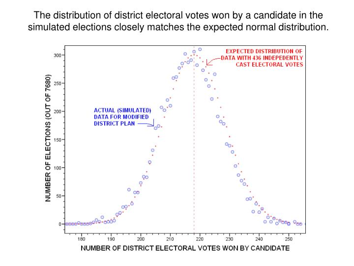 The distribution of district electoral votes won by a candidate in the simulated elections closely matches the expected normal distribution.