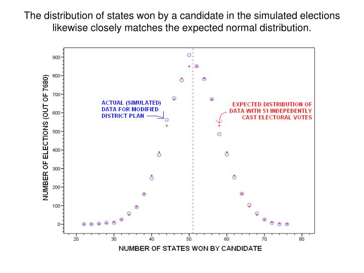 The distribution of states won by a candidate in the simulated elections likewise closely matches the expected normal distribution.