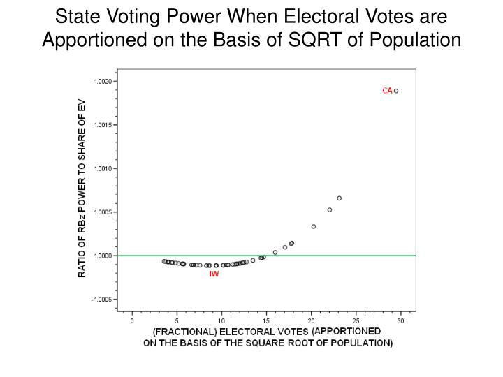 State Voting Power When Electoral Votes are Apportioned on the Basis of SQRT of Population