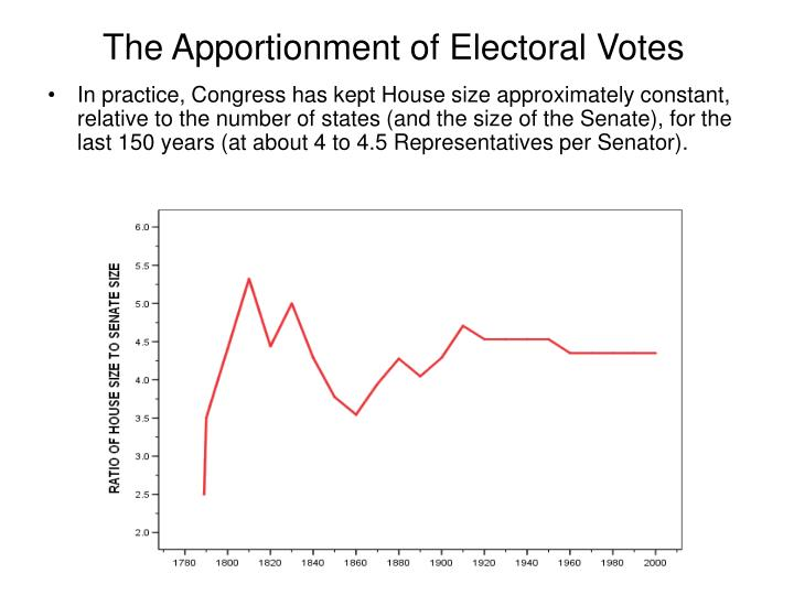 The Apportionment of Electoral Votes