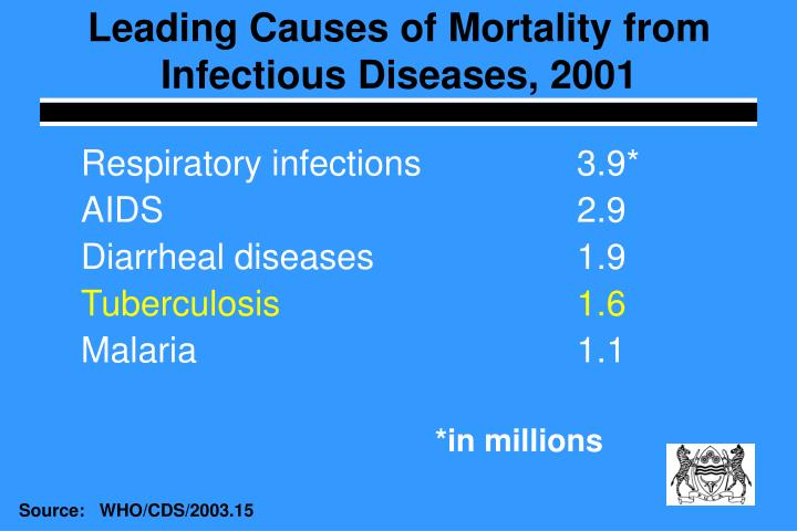 Leading Causes of Mortality from Infectious Diseases, 2001