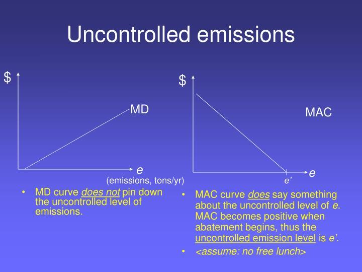 Uncontrolled emissions