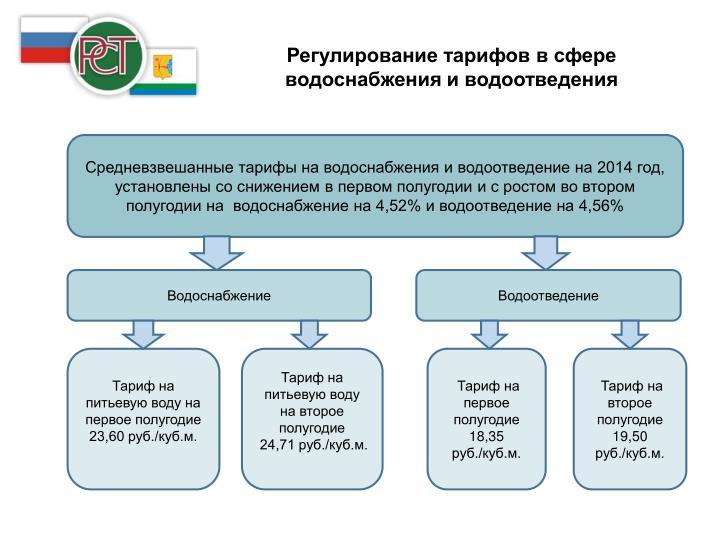 Регулирование тарифов в сфере водоснабжения и водоотведения