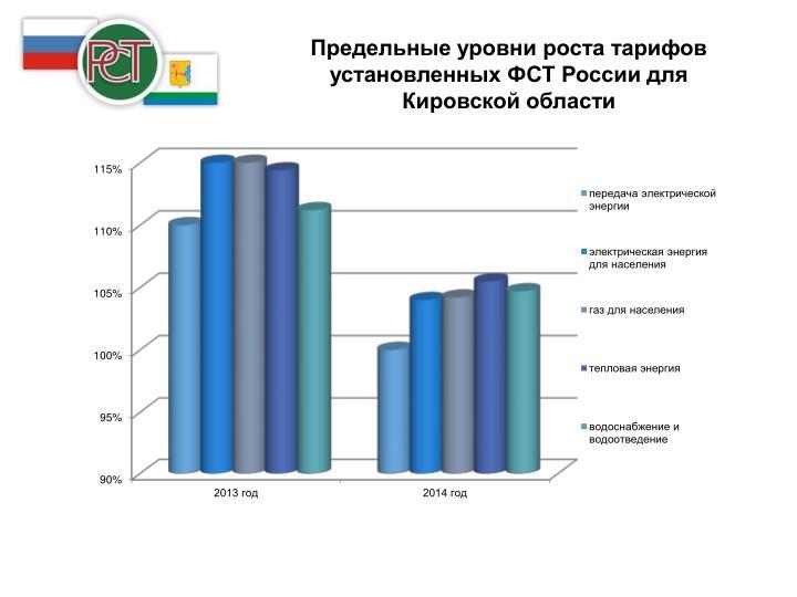 Предельные уровни роста тарифов установленных ФСТ России для Кировской области