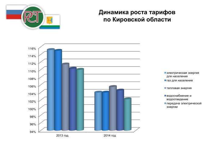 Динамика роста тарифов