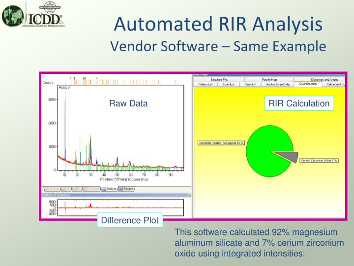 Automated RIR Analysis