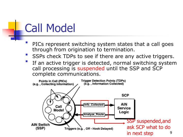 Call Model