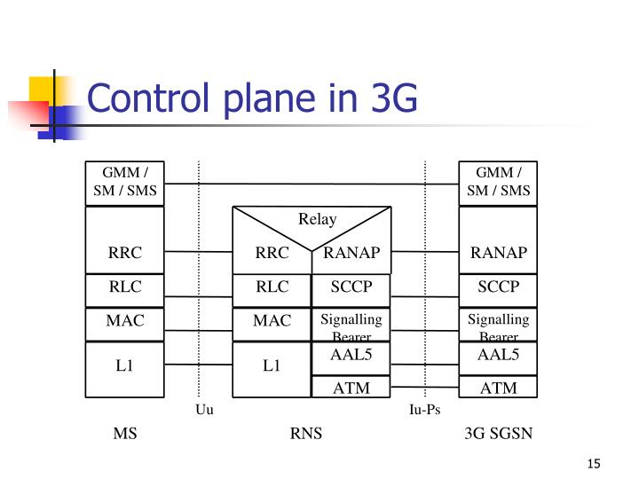 Control plane in 3G