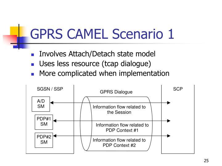 GPRS CAMEL Scenario 1