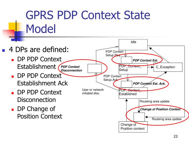 GPRS PDP Context State Model