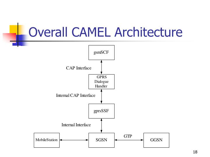 Overall CAMEL Architecture