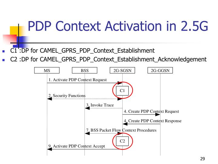 PDP Context Activation in 2.5G