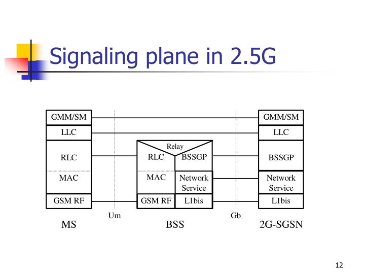 Signaling plane in 2.5G