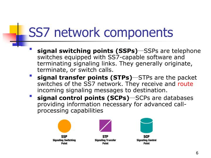 SS7 network components