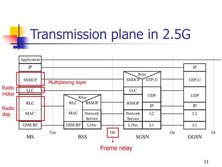 Transmission plane in 2.5G