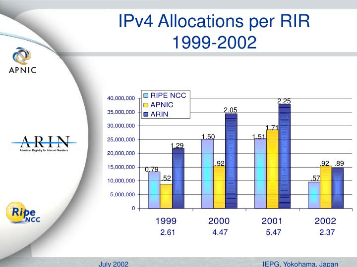 IPv4 Allocations per RIR