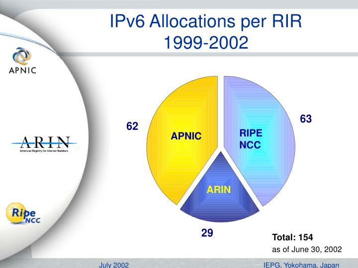 IPv6 Allocations per RIR