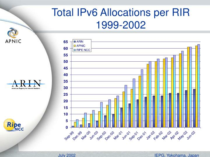 Total IPv6 Allocations per RIR