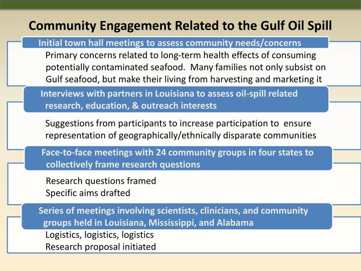 Community Engagement Related to the Gulf Oil Spill