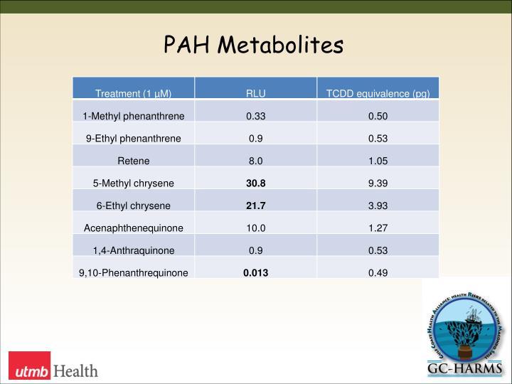 PAH Metabolites