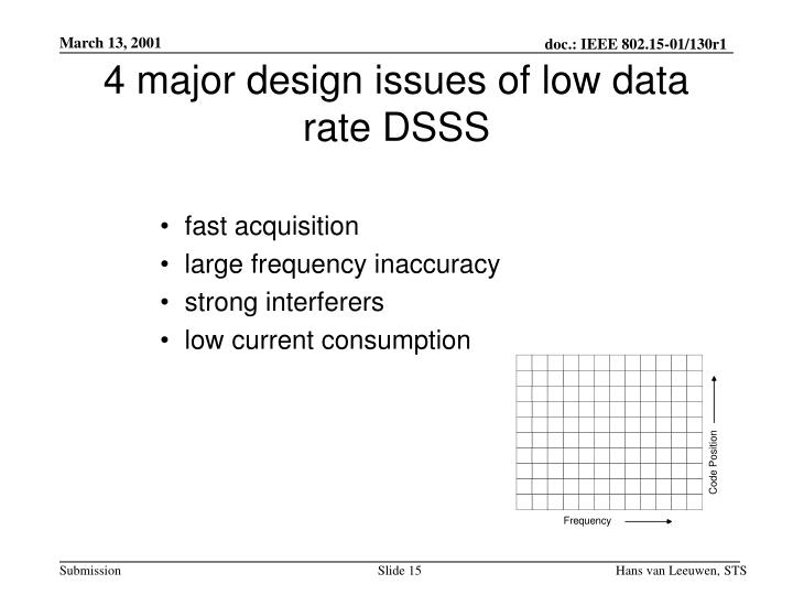 4 major design issues of low data rate DSSS