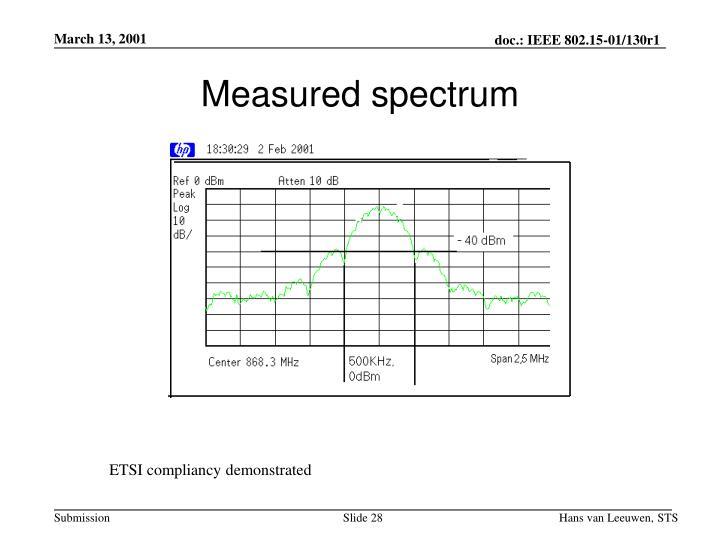 Measured spectrum