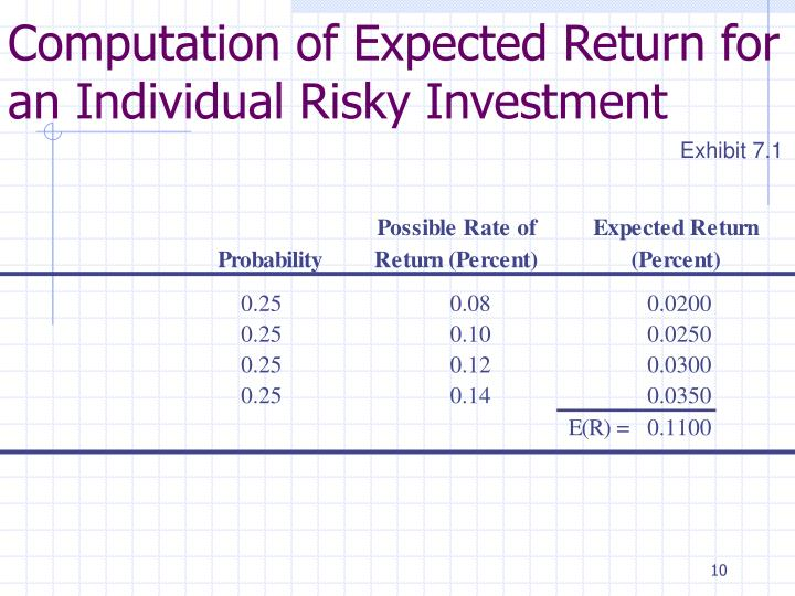 Computation of Expected Return for an Individual Risky Investment
