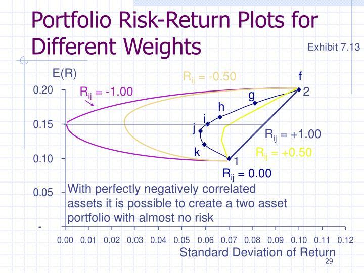 Portfolio Risk-Return Plots for Different Weights