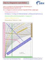 das h x diagramm
