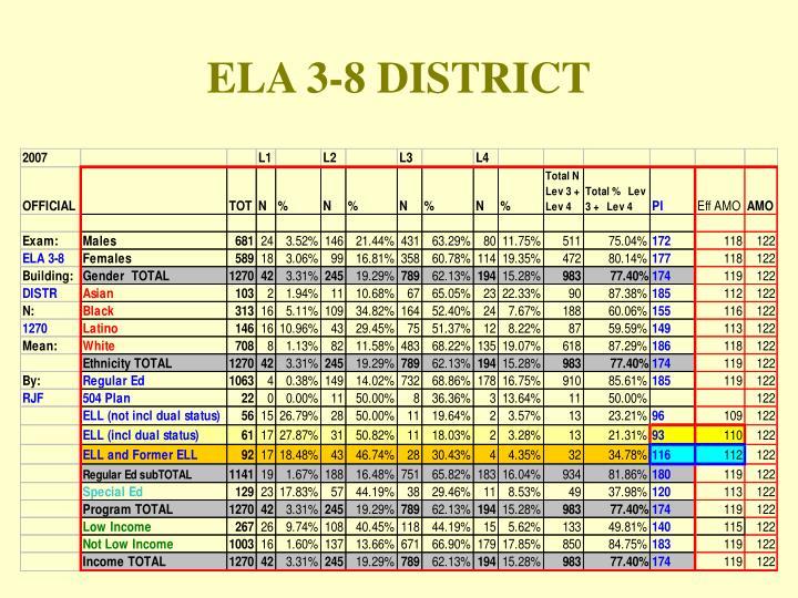 ELA 3-8 DISTRICT