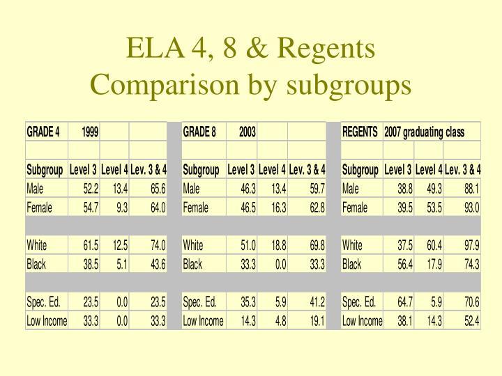ELA 4, 8 & Regents