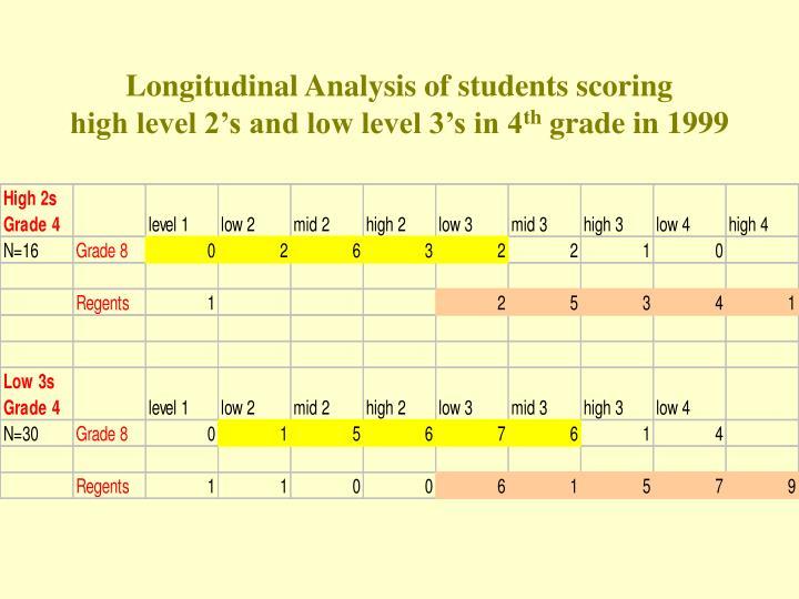Longitudinal Analysis of students scoring