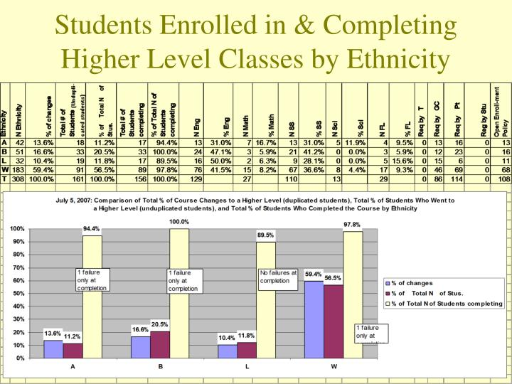 Students Enrolled in & Completing Higher Level Classes by Ethnicity
